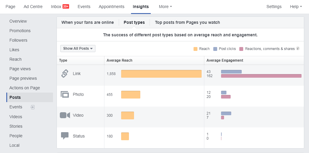 Increase Reach & Engagement of a Facebook Page